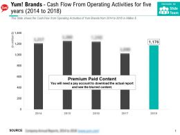 Yum Brands Cash Flow From Operating Activities For Five Years 2014-2018