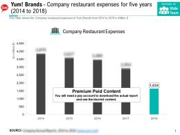 Yum Brands Company Restaurant Expenses For Five Years 2014-2018