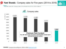 Yum Brands Company Sales For Five Years 2014-2018