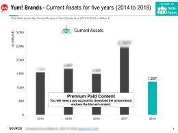Yum Brands Current Assets For Five Years 2014-2018