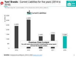 Yum Brands Current Liabilities For Five Years 2014-2018