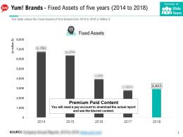 Yum Brands Fixed Assets Of Five Years 2014-2018
