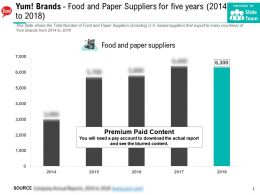 Yum Brands Food And Paper Suppliers For Five Years 2014-2018