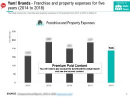Yum Brands Franchise And Property Expenses For Five Years 2014-2018