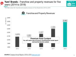 Yum Brands Franchise And Property Revenues For Five Years 2014-2018