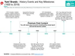 Yum Brands History Events And Key Milestones 1930-2019