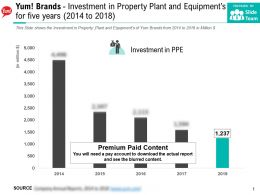 Yum Brands Investment In Property Plant And Equipments For Five Years 2014-2018