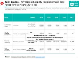 Yum Brands Key Ratios Liquidity Profitability And Debt Ratio For Five Years 2014-18