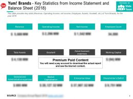 Yum Brands Key Statistics From Income Statement And Balance Sheet 2018