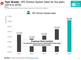 Yum Brands KFC Division System Sales For Five Years 2014-2018