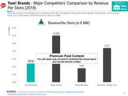 Yum Brands Major Competitors Comparison By Revenue Per Store 2018
