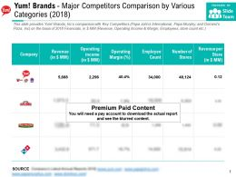 Yum Brands Major Competitors Comparison By Various Categories 2018