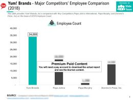 Yum Brands Major Competitors Employee Comparison 2018
