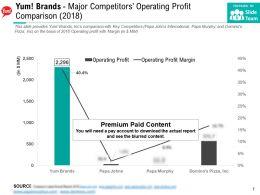 Yum Brands Major Competitors Operating Profit Comparison 2018