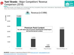 Yum Brands Major Competitors Revenue Comparison 2018