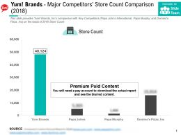 Yum Brands Major Competitors Store Count Comparison 2018