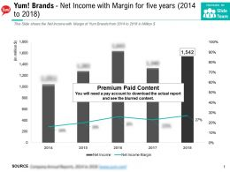 Yum Brands Net Income With Margin For Five Years 2014-2018