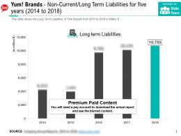 Yum Brands Non Current Long Term Liabilities For Five Years 2014-2018