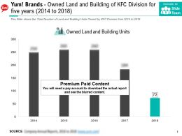 Yum Brands Owned Land And Building Of KFC Division For Five Years 2014-2018