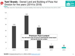Yum Brands Owned Land And Building Of Pizza Hut Division For Five Years 2014-2018