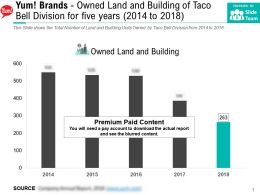 Yum Brands Owned Land And Building Of Taco Bell Division For Five Years 2014-2018