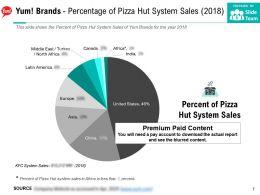 Yum Brands Percentage Of Pizza Hut System Sales 2018