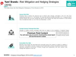 Yum Brands Risk Mitigation And Hedging Strategies 2018
