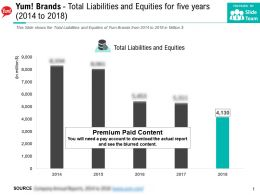Yum Brands Total Liabilities And Equities For Five Years 2014-2018