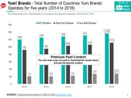 Yum Brands Total Number Of Countries Yum Brands Operates For Five Years 2014-2018