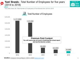 Yum Brands Total Number Of Employees For Five Years 2014-2018