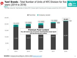 Yum Brands Total Number Of Units Of KFC Division For Five Years 2014-2018