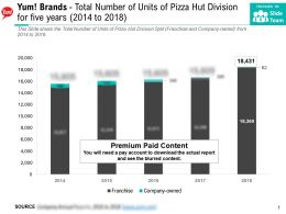 Yum Brands Total Number Of Units Of Pizza Hut Division For Five Years 2014-2018