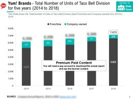Yum Brands Total Number Of Units Of Taco Bell Division For Five Years 2014-2018