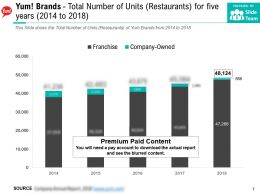 Yum Brands Total Number Of Units Restaurants For Five Years 2014-2018