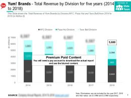 Yum Brands Total Revenue By Division For Five Years 2014-2018