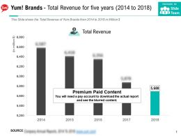 Yum Brands Total Revenue For Five Years 2014-2018