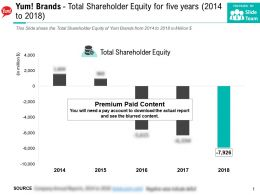Yum Brands Total Shareholder Equity For Five Years 2014-2018