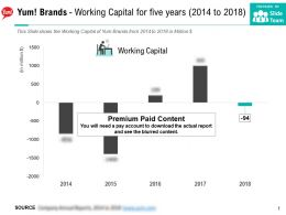 Yum Brands Working Capital For Five Years 2014-2018