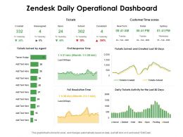 Zendesk Daily Operational Dashboard Ppt Powerpoint Presentation Outline Background