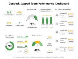 Zendesk Support Team Performance Dashboard Ppt Powerpoint Presentation Icon Aids