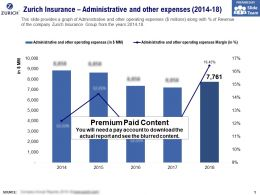 Zurich Insurance Administrative And Other Expenses 2014-18