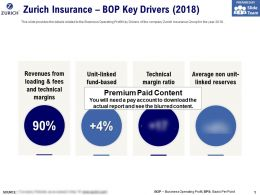 Zurich Insurance BOP Key Drivers 2018