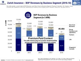 Zurich Insurance BOP Revenues By Business Segment 2016-18