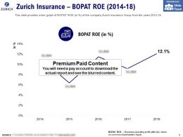 Zurich Insurance BOPAT Roe 2014-18