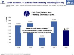 Zurich Insurance Cash Flow From Financing Activities 2014-18