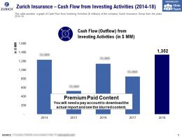 Zurich Insurance Cash Flow From Investing Activities 2014-18