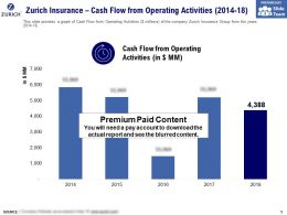Zurich Insurance Cash Flow From Operating Activities 2014-18