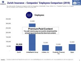 Zurich Insurance Companies Employees Comparison 2018