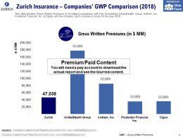 Zurich Insurance Companies GWP Comparison 2018