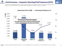 Zurich Insurance Companies Operating Profit Comparison 2018